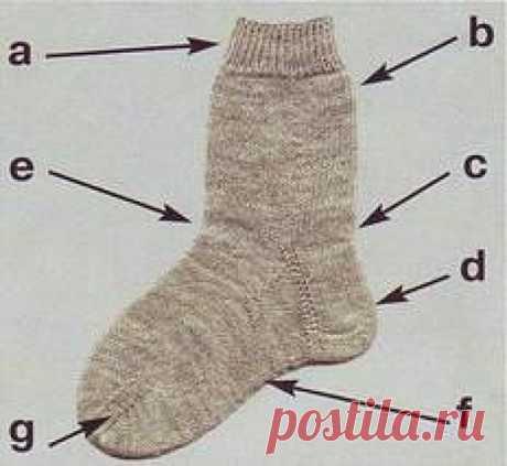 Общие правила вязания носков. Пошаговый мастер-класс  Что где находится у носка: а = резинка; b = верхняя часть носка; с = стенка пятки; d = пятка; е = клин подъема стопы; f = нижняя часть носка; g = мысок.  Наберите на спицы нужное число петель и распределите их на 4 спицах. Переход от одного кругового ряда к другому располагается посередине задней части носка, т. е. между 1 -й и 4-й спицами. Это место легко узнать по свисающей нити наборного края. После набора петель нуж...