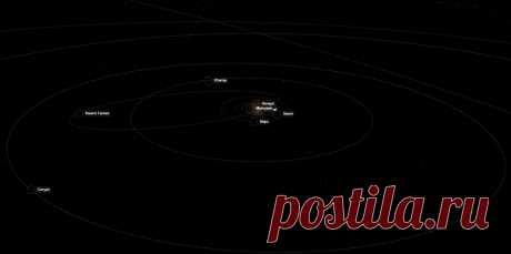 Симулятор Солнечной системы Симулятор Солнечной системы позволяющий выбирать различные сценарии