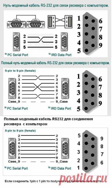 PCI распиновка - инструкция по распиновки всех разъемов ПК