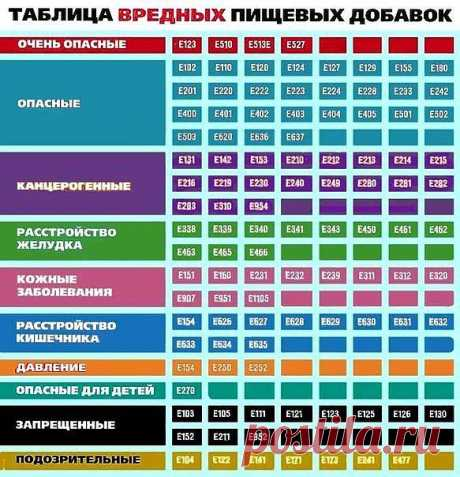 SWEET HOME | ВКонтакте Таблица вредных пищевых добавок