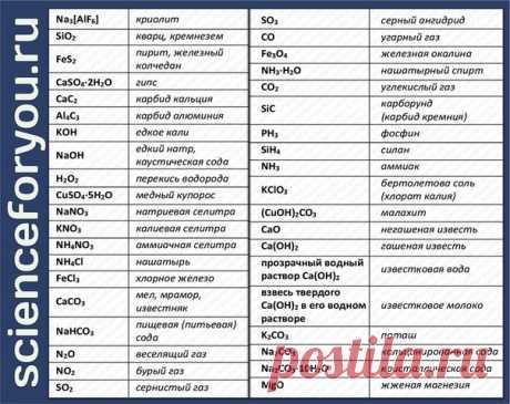 Тривиальные названия неорганических веществ, которые необходимо выучить для ЕГЭ