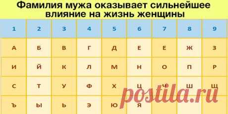 Фамилия мужа оказывает сильнейшее влияние на жизнь женщины | Pofu.ru - Всё обо всём!
