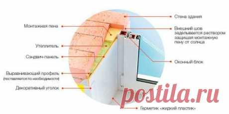 Как правильно сделать откосы на пластиковые окна - 4 способа с инструкциями!