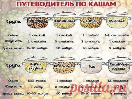 1. Рис варится 15–20 минут. Воды нужно брать в 2 раза больше, чем риса. Варить рис нужно в небольшой емкости на маленьком огне.  Очень важно также правильно замачивать рис для отличного результата.  2. Пшено варится 25–35 минут. Пшено перед варкой лучше промыть в теплой воде и варить на слабом огне.  3. Гречка варится 20–25 минут. На один стакан гречки нужно брать 2,5 стакана воды. Варить гречку нужно на слабом огне, не размешивая.  4. Перловка готовится 40 минут — 1,5 часа. Перловку нужно ва