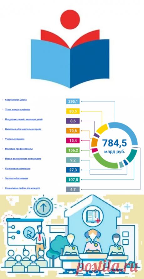 На нацпроекты в сфере образования выделено почти 800 миллиардов рублей. На что их потратят | Маме на заметку | Яндекс Дзен