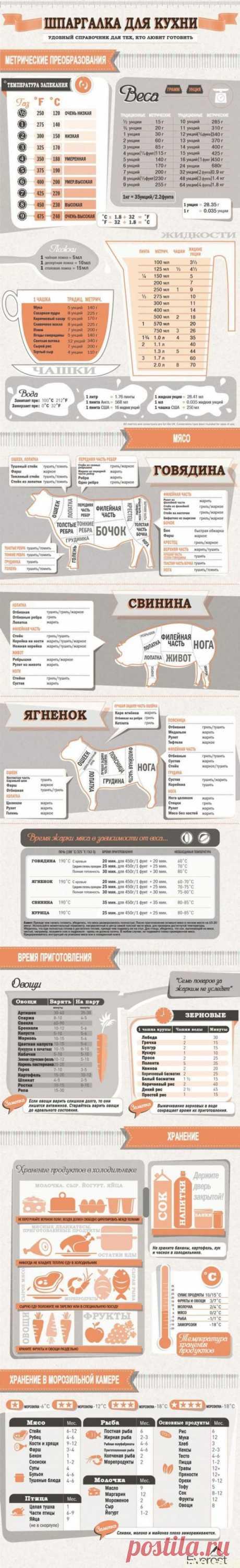 Шпаргалка для кухни - Простые рецепты Овкусе.ру