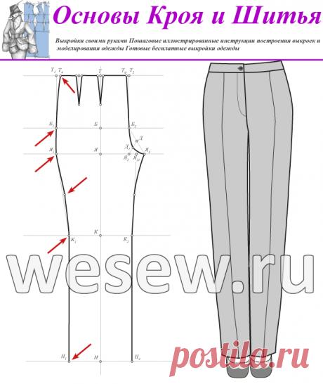 Выкройка-основа женских брюк. Пошаговое построение чертежа выкройки.