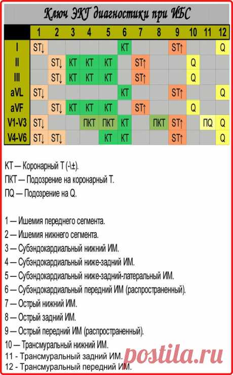 """• ЭКГ признаки инфаркта миокарда - Шпаргалки для """"скорой помощи"""""""