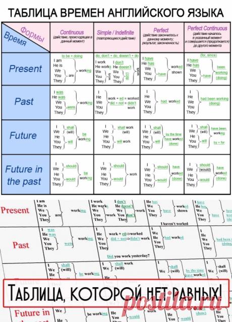 Тебе нужны две вещи для идеального английского: 10 минут в день и эта понятная таблица времен. — Копилочка полезных советов