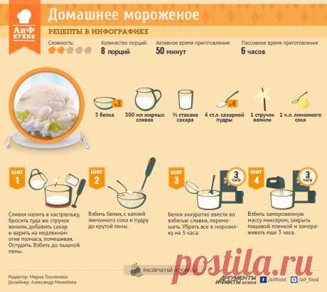 Сливочно-ванильное мороженое | Рецепты в инфографике | Кухня | Аргументы и Факты