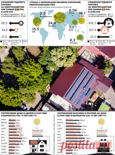 Солнце наших крыш – Газета Коммерсантъ № 57 (7019) от 02.04.2021