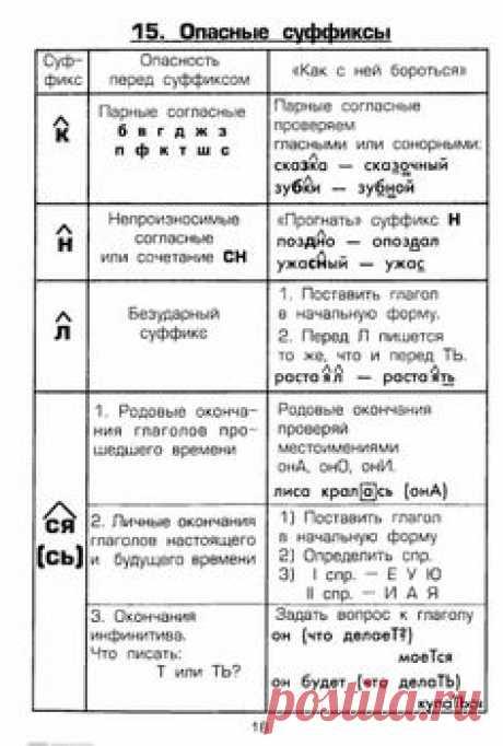 Шклярова Т.В. Памятки. 1-5 класс. Справочные таблицы и алгоритмы действий-19 (471x700, 216Kb)