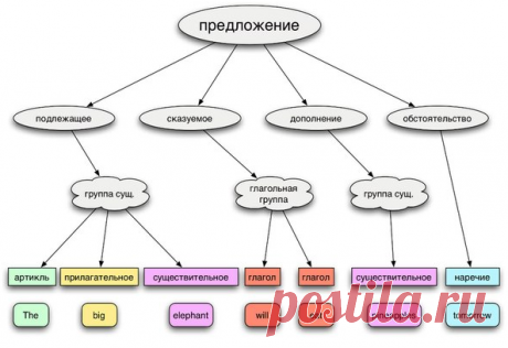 Схемы английских предложений