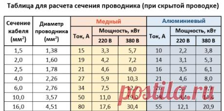 Какую наибольшую нагрузку выдержит провод сечениями 1,5 мм²//2,5 мм²// и 4 мм² | Дачный СтройРемонт | Яндекс Дзен