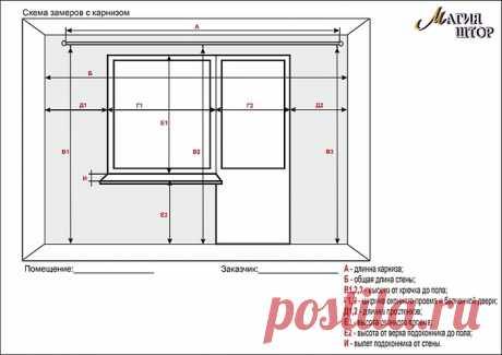 Как снять размеры для штор и расчитать расход ткани