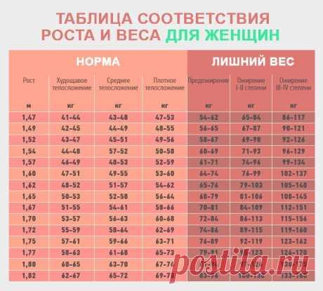 Идеальный вес женщины (таблица) - Smak.ua