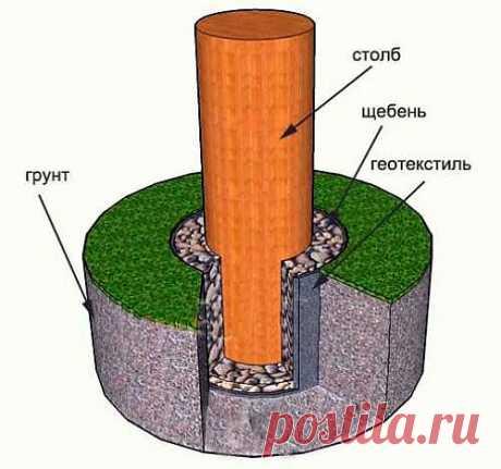 Как защитить деревянные столбы от гниения в деревянном заборе