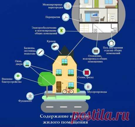 Содержание и ремонт жилья. За что мы платим управляющим компаниям? | Защита потребителей в сфере ЖКХ