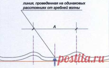 Правила крепления металлочерепицы