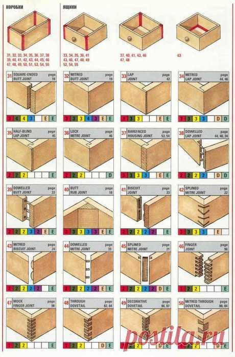 70 Modos de la unión de los detalles de madera