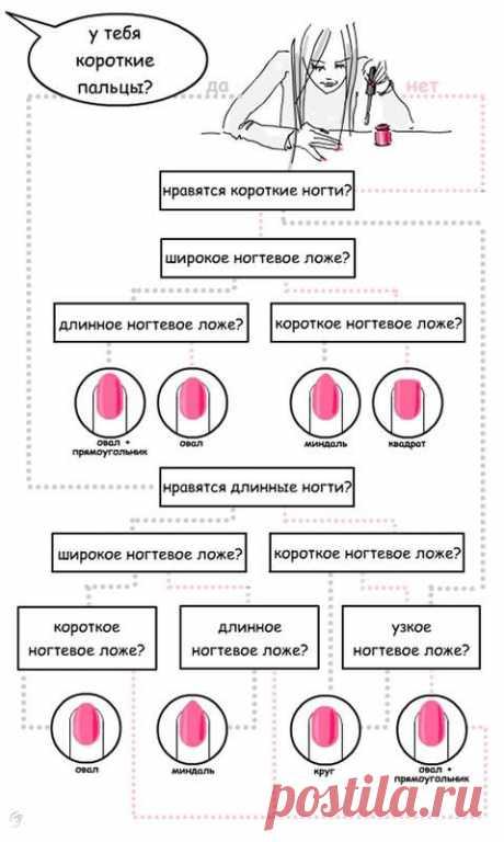 Тест: Какую форму ногтей выбрать? | Парфюмерия, косметика и причёски | Женский журнал Lady.ru