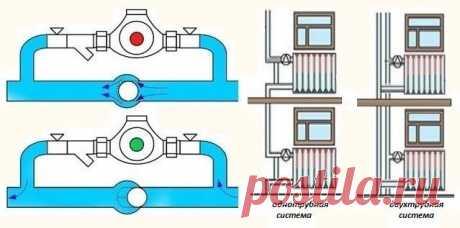 Байпас в системе отопления: для чего нужен и порядок установки