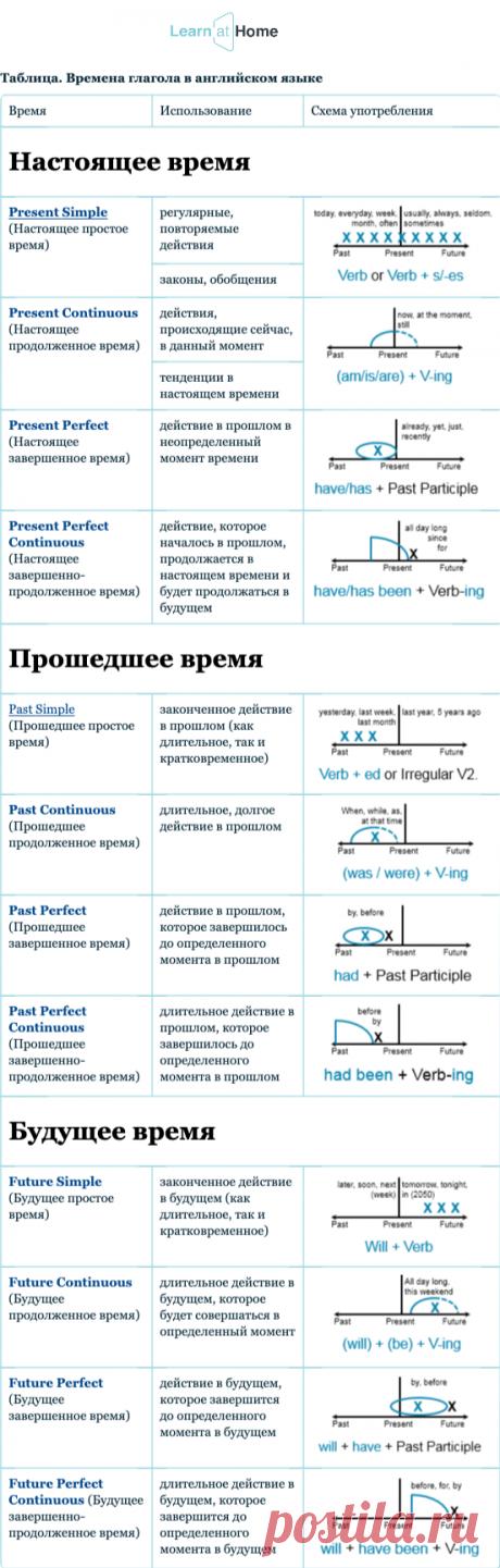 Таблица времен английского языка. Изучайте грамматику легко!