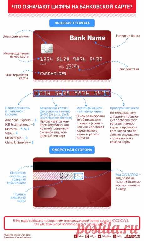 Что означают цифры на банковской карте? Инфографика | Инфографика | Вопрос-Ответ | Аргументы и Факты