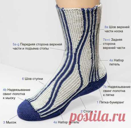 Носки в технике свинг спицами Иллюстрированный мастер-класс поможет вам связать носки в модной технике свинг. Для базового курса мы выбрали модель размера 38/39.         ВАМ ПОТРЕБУЕТСЯ Носочная пряжа, скрученная из 4 нитей; пряжа…