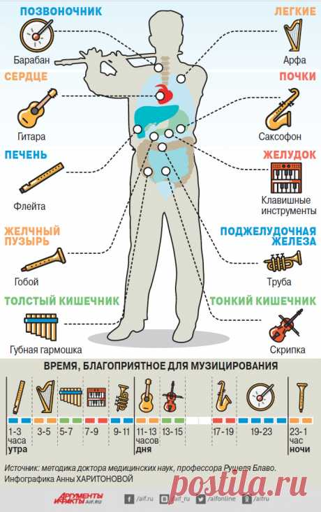Treatment by music