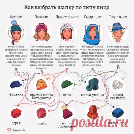 Infographics: how to choose a cap on a face type | Vysotskaya by Life