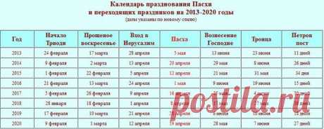 Календарь празднования Пасхи и переходящих праздников на 2013-2020 годы..