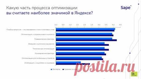 90% оптимизаторов занимаются линкбилдингом: публикуем результаты масштабного исследования рынка SEO – Блог компании Sape