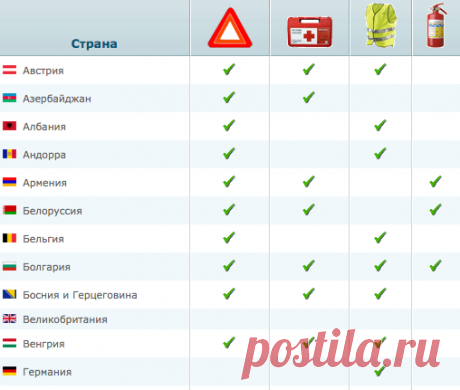 Оборудование, которое необходимо иметь в автомобиле в Европе • Autotraveler.ru