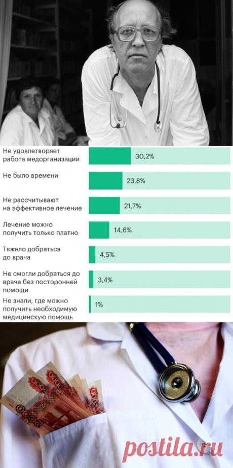 """""""Деградация"""": почему в СССР медицина была лучше и доступней, чем в России   PRO-ЗОЖ   Яндекс Дзен"""