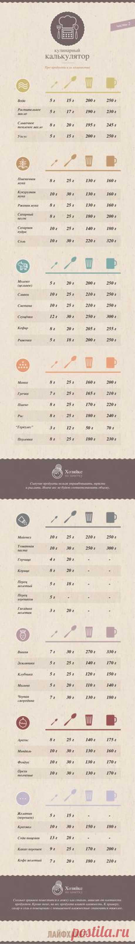 ИНФОГРАФИКА: Кулинарный калькулятор. Часть 2 - Лайфхакер