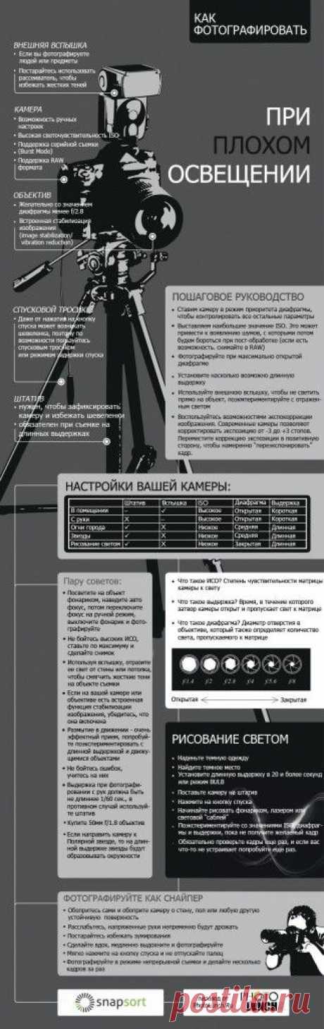 Полезная инфографика о том, как фотографировать при плохом освещении и ночью | Фотография