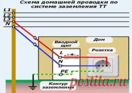 Можно ли нулевой провод соединять с заземлением? - Детали капитального строительства и ремонта