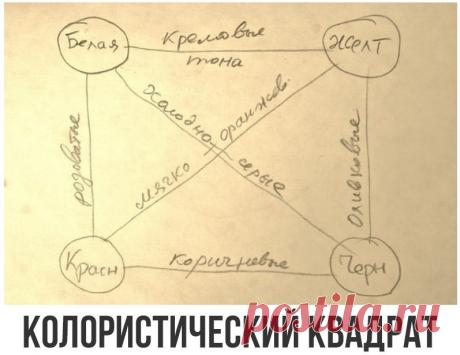 Колористический квадрат. Секреты старых мастеров   Рисуем дома! ИЗО   Яндекс Дзен