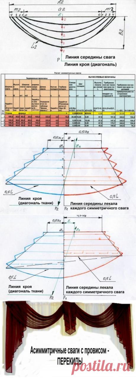 Asymmetric svag-2