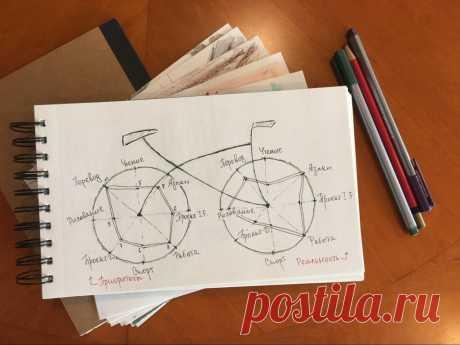 !!1Как нескучно подводить итоги: четыре проверенные техники ибонус дляпессимистов Техника пяти почему техника велосипеда техника воздушного шара и т.д.