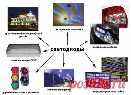 Применение светодиодного освещения - Доска объявлений Краснодарского края | kuban-biznes.ru