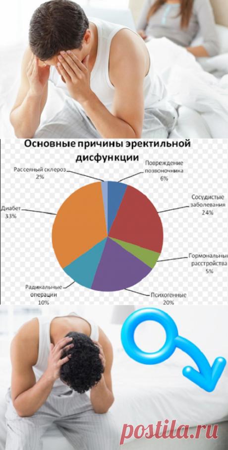 Что такое эректильная дисфункция у мужчин: причины и лечение   Кладовая здоровья   Яндекс Дзен