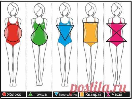 5 типов женских фигур, одежда по типу фигуры, рекомендации по стилю