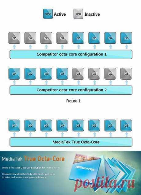 MediaTek официально анонсировала первый по-настоящему восьмиядерный процессор