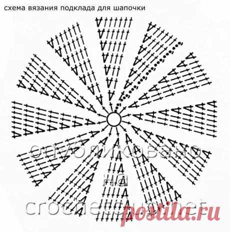 Таблица размеров шапочки вязание крючком: 11 тыс изображений найдено в Яндекс.Картинках