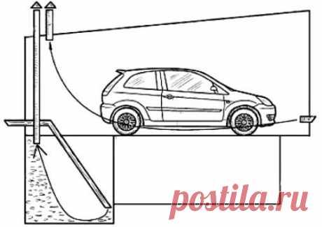 Как сделать вентиляцию в гараже? Естественная, комбинированная и принудительная вентиляция гаража