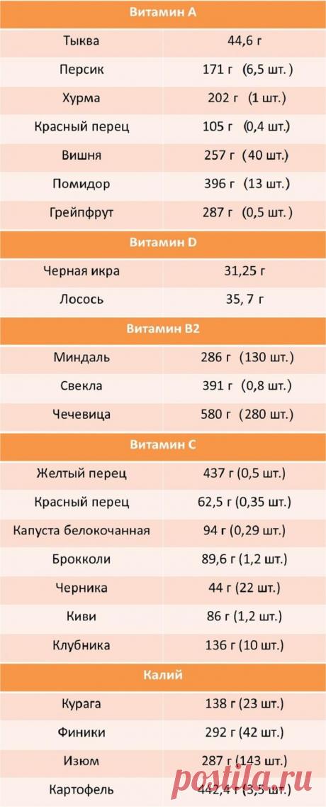 Суточная норма витаминов и минералов: какие продукты есть и сколько (таблица)