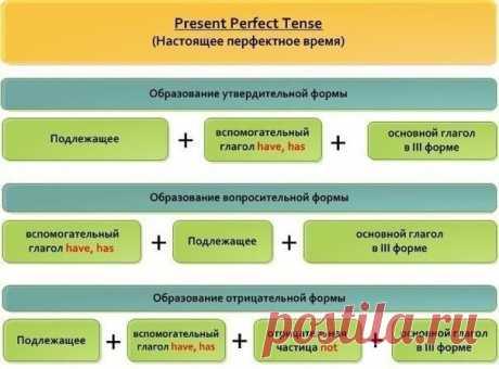 Как показывает практика, время Present Perfect - самое сложное для понимания. Соберитесь!:) | Учите Английский язык. Learn English