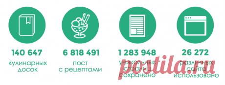 Del postlimo — la colección enorme de las recetas en ruso, «expuesto por las baldas» por los usuarios del proyecto